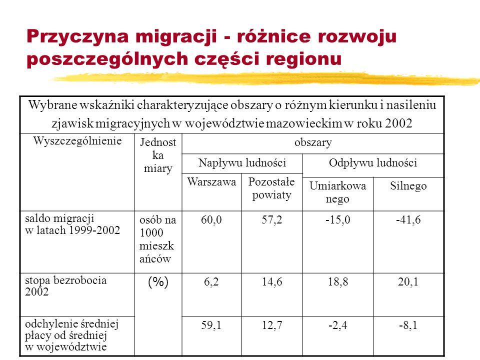Przyczyna migracji - różnice rozwoju poszczególnych części regionu