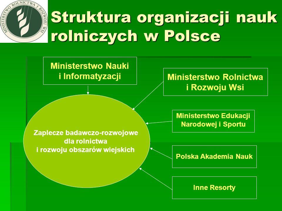 Struktura organizacji nauk rolniczych w Polsce