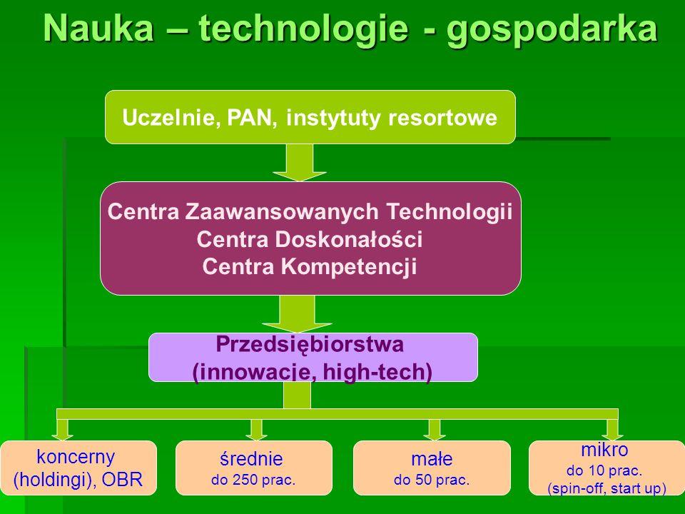 Nauka – technologie - gospodarka