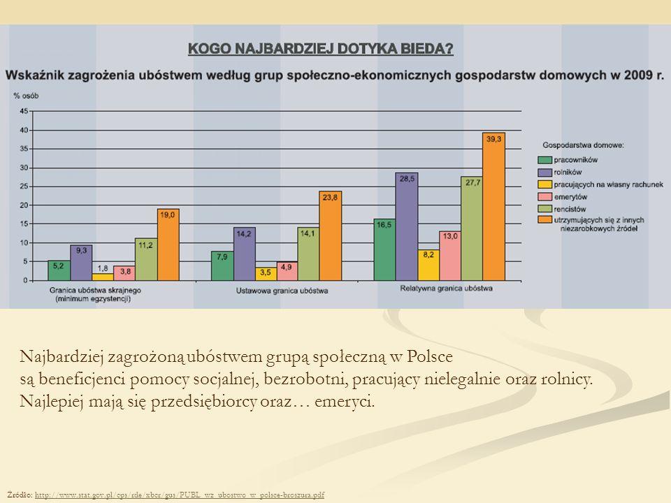 Najbardziej zagrożoną ubóstwem grupą społeczną w Polsce