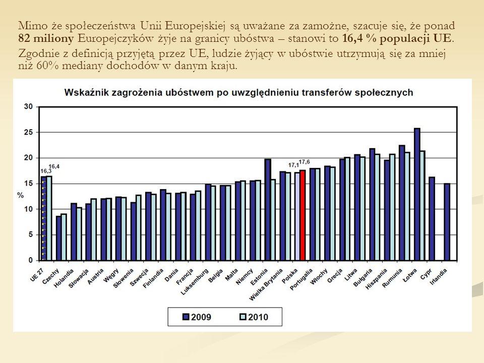 Mimo że społeczeństwa Unii Europejskiej są uważane za zamożne, szacuje się, że ponad 82 miliony Europejczyków żyje na granicy ubóstwa – stanowi to 16,4 % populacji UE.