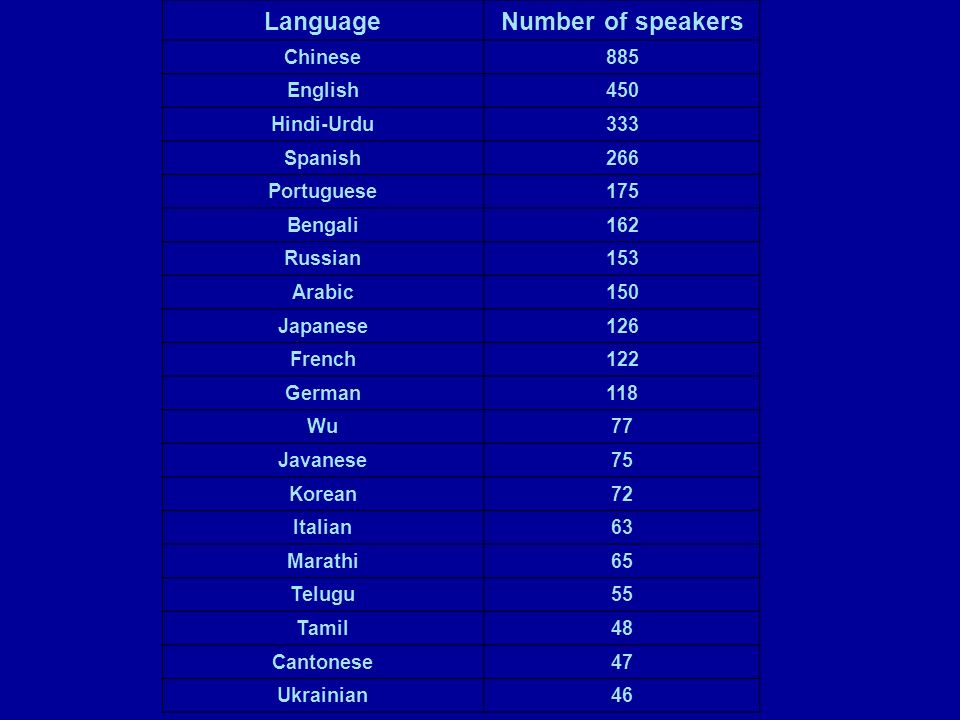 Language Number of speakers