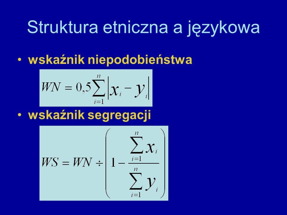 Struktura etniczna a językowa