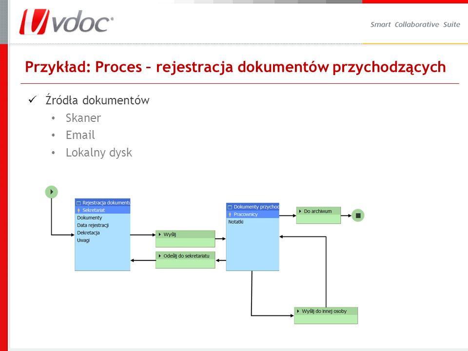 Przykład: Proces – rejestracja dokumentów przychodzących