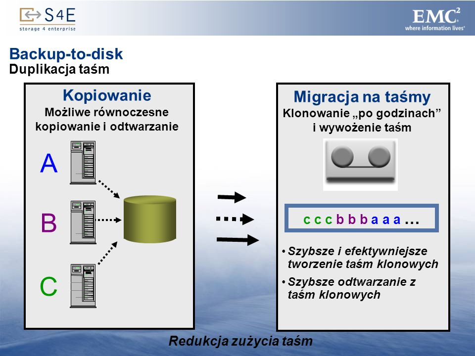 Backup-to-disk Duplikacja taśm