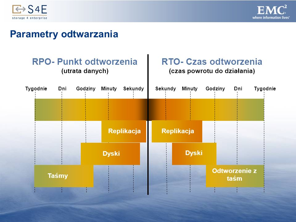Parametry odtwarzania