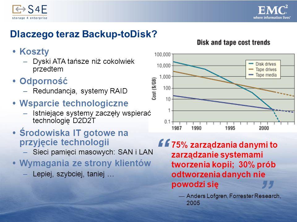 Dlaczego teraz Backup-toDisk