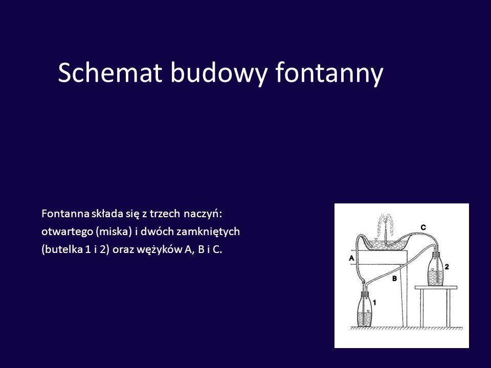 Schemat budowy fontanny