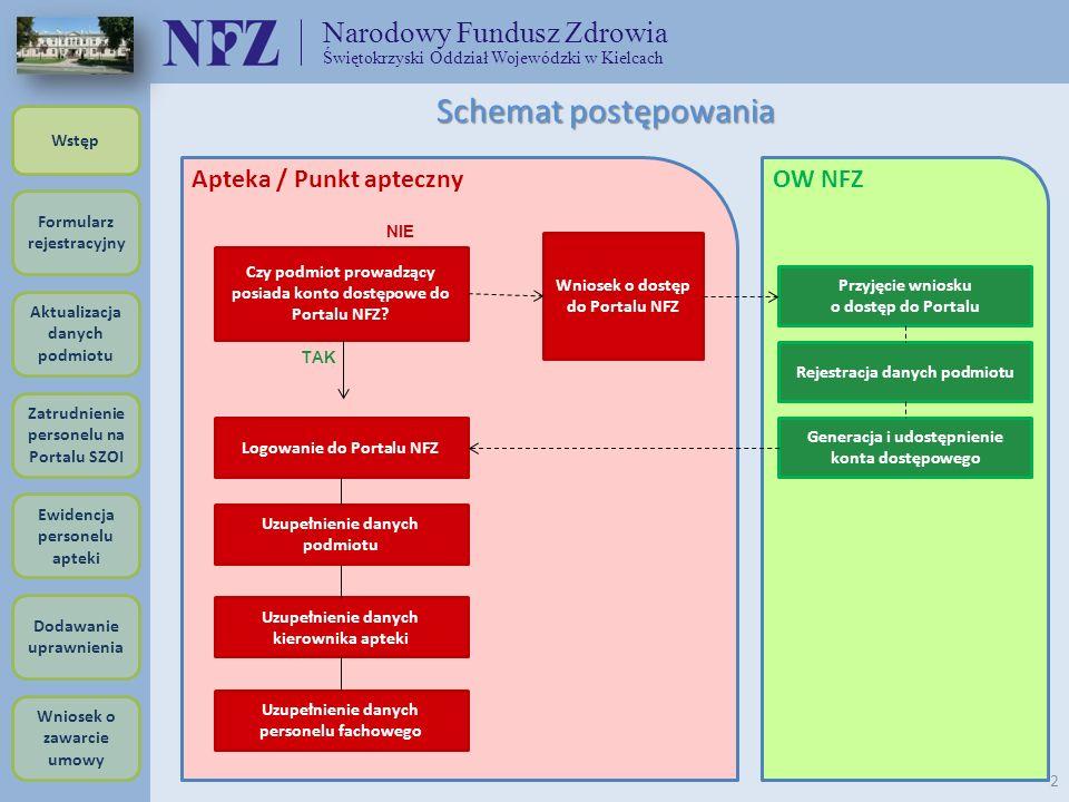 Schemat postępowania Narodowy Fundusz Zdrowia Apteka / Punkt apteczny