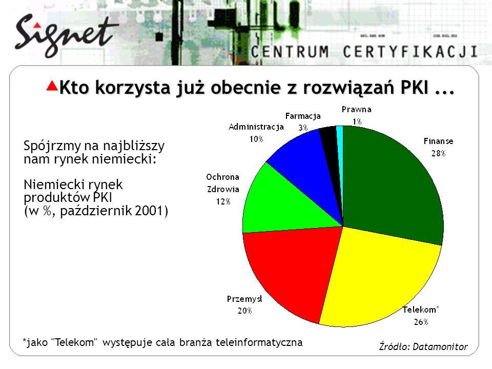 Kto korzysta już obecnie z rozwiązań PKI ...