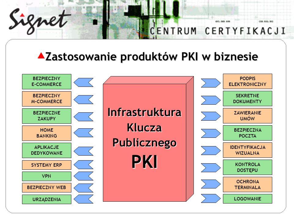 Zastosowanie produktów PKI w biznesie