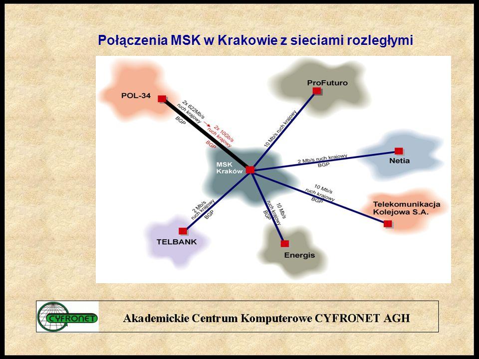 Połączenia MSK w Krakowie z sieciami rozległymi
