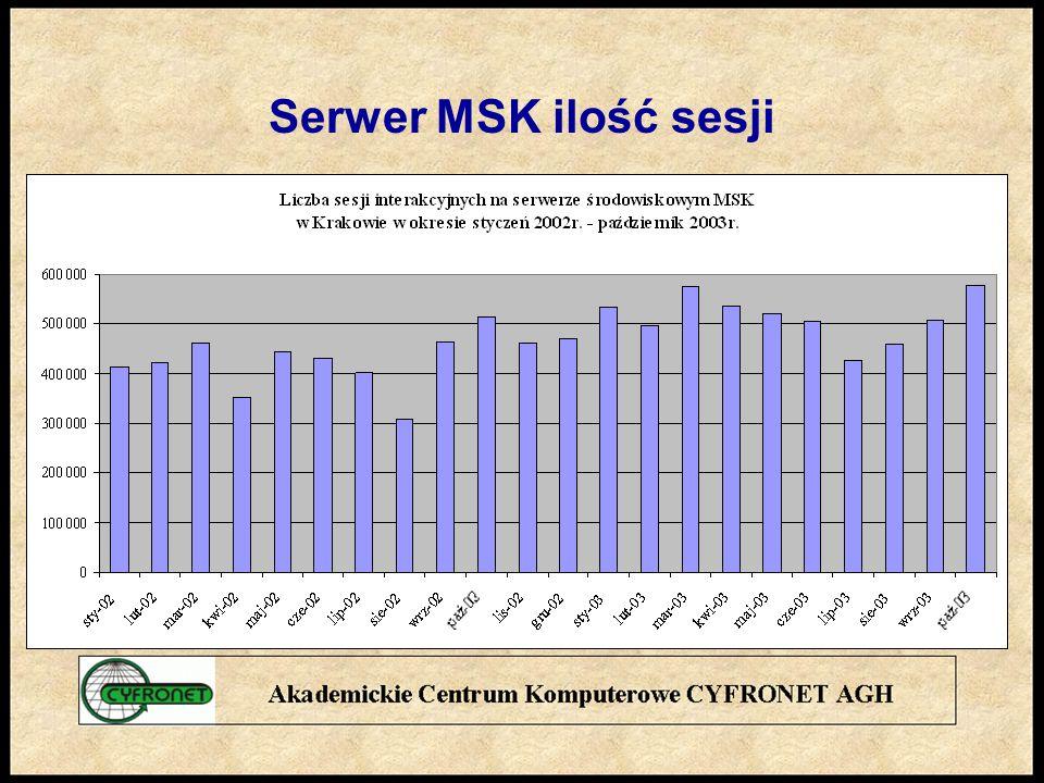 Serwer MSK ilość sesji