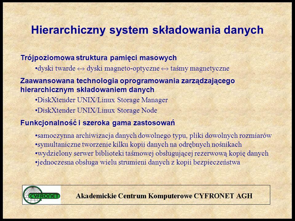 Hierarchiczny system składowania danych
