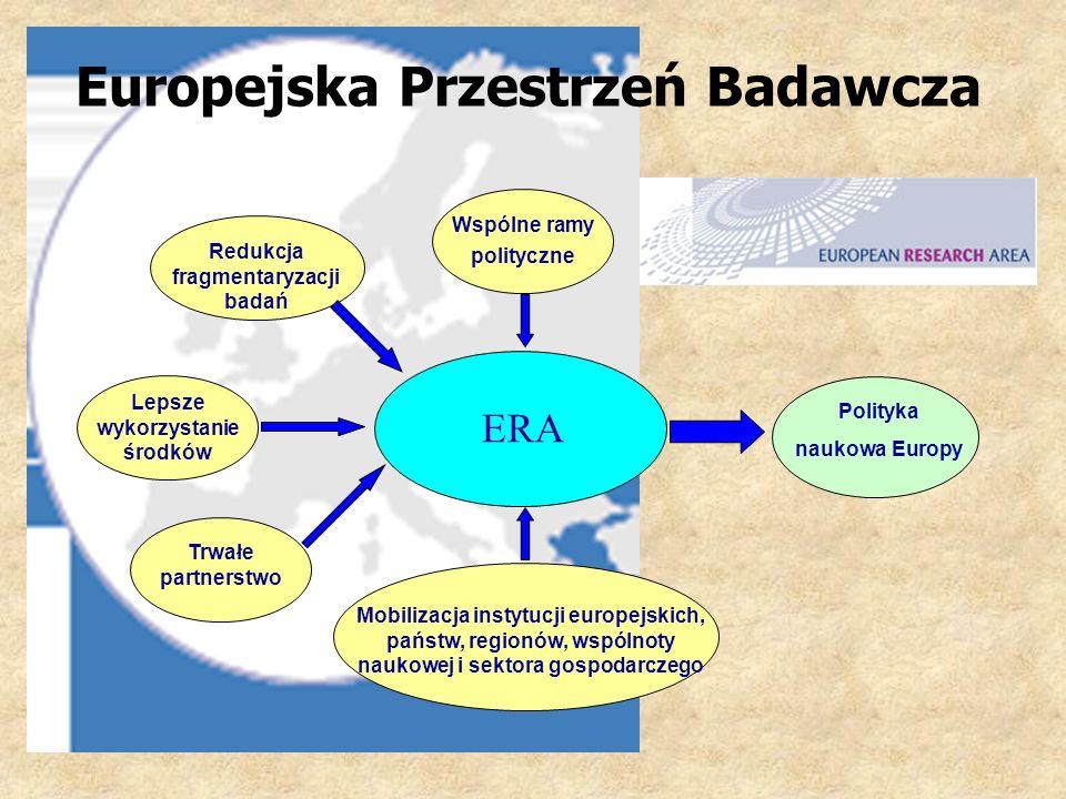 Europejska Przestrzeń Badawcza