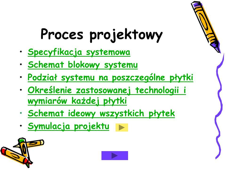 Proces projektowy Specyfikacja systemowa Schemat blokowy systemu