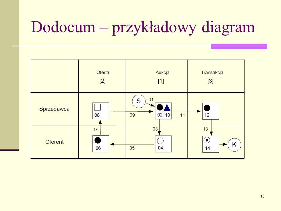 Dodocum – przykładowy diagram
