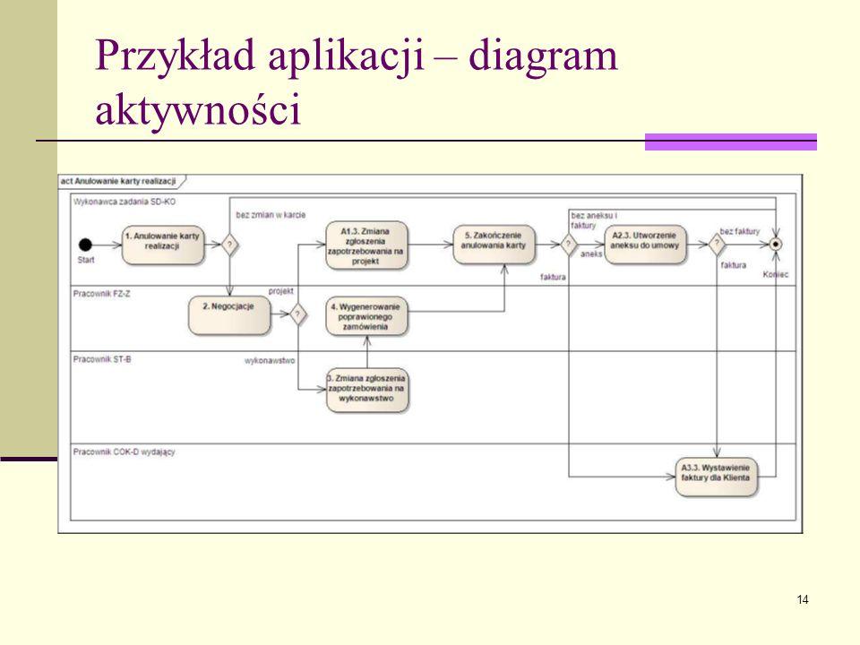 Przykład aplikacji – diagram aktywności