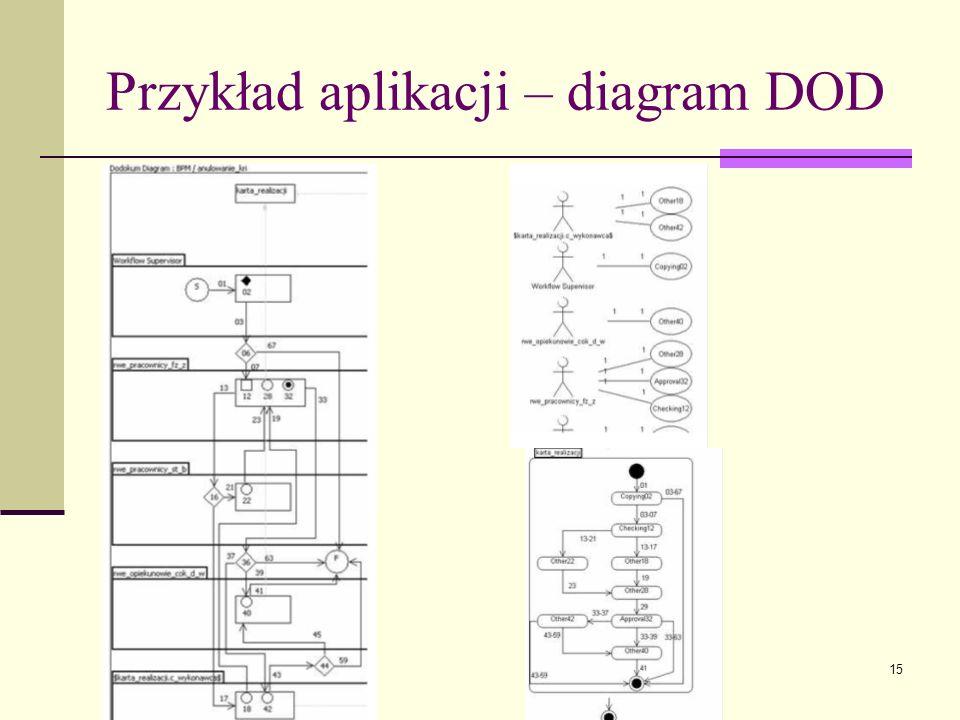 Przykład aplikacji – diagram DOD