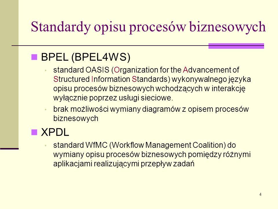 Standardy opisu procesów biznesowych