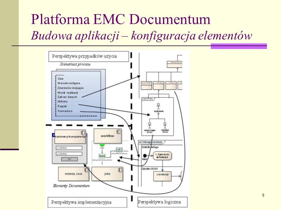 Platforma EMC Documentum Budowa aplikacji – konfiguracja elementów
