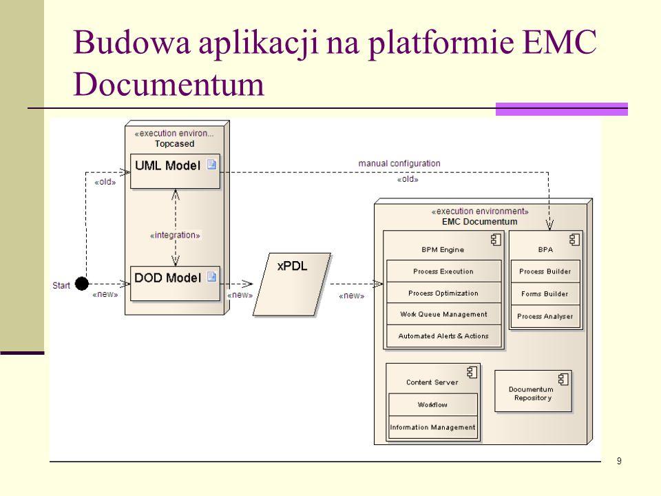 Budowa aplikacji na platformie EMC Documentum