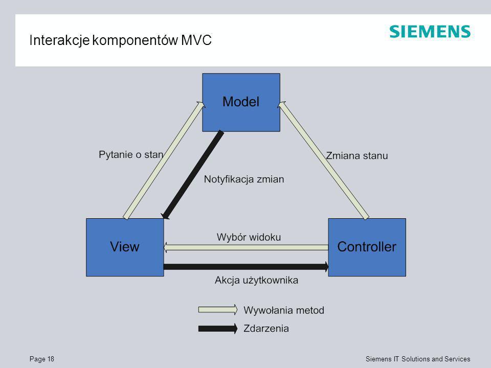 Interakcje komponentów MVC