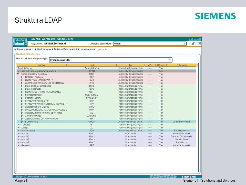 Struktura LDAP