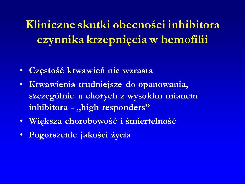 Kliniczne skutki obecności inhibitora czynnika krzepnięcia w hemofilii