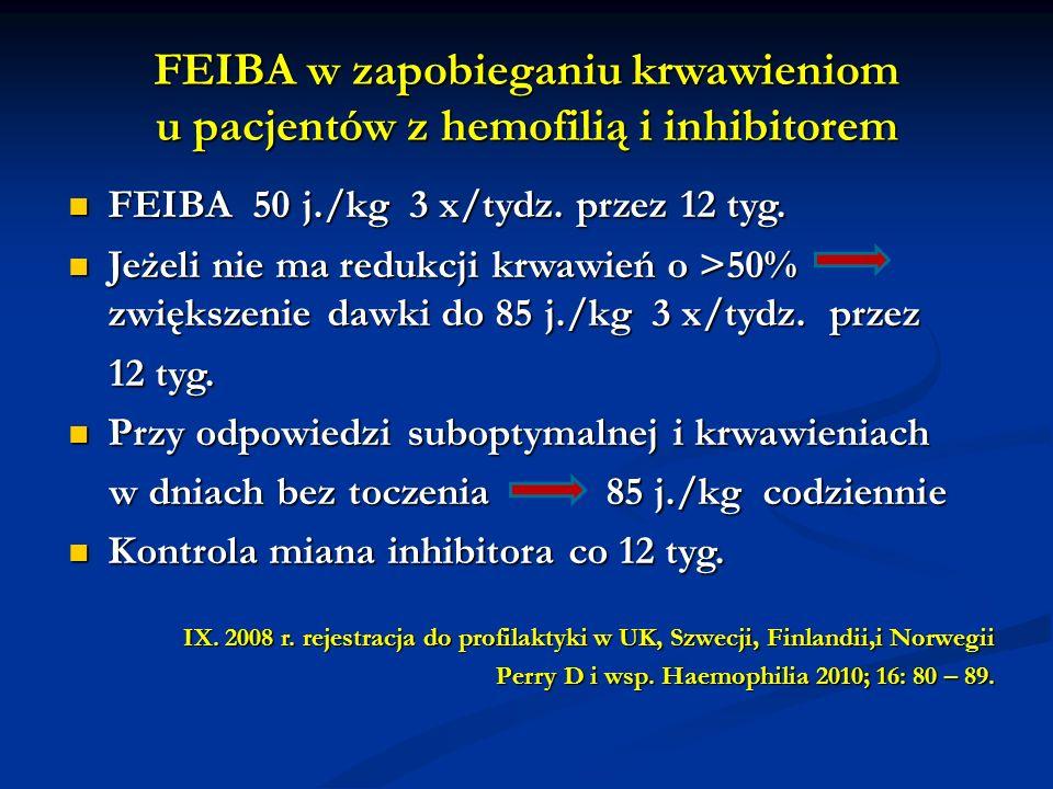 FEIBA w zapobieganiu krwawieniom u pacjentów z hemofilią i inhibitorem