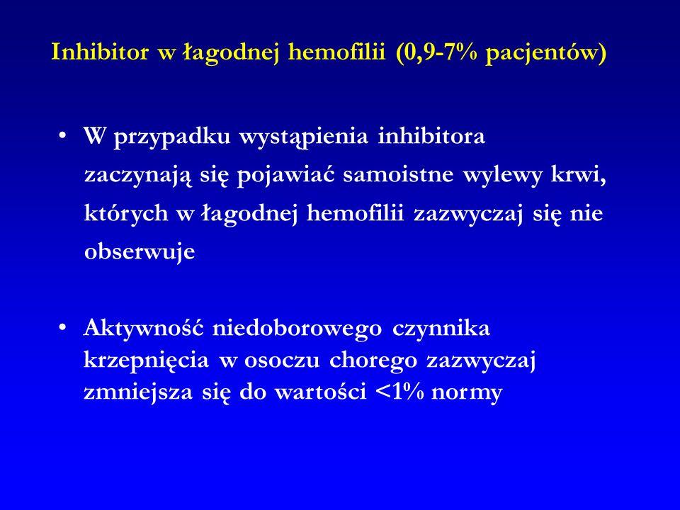 Inhibitor w łagodnej hemofilii (0,9-7% pacjentów)