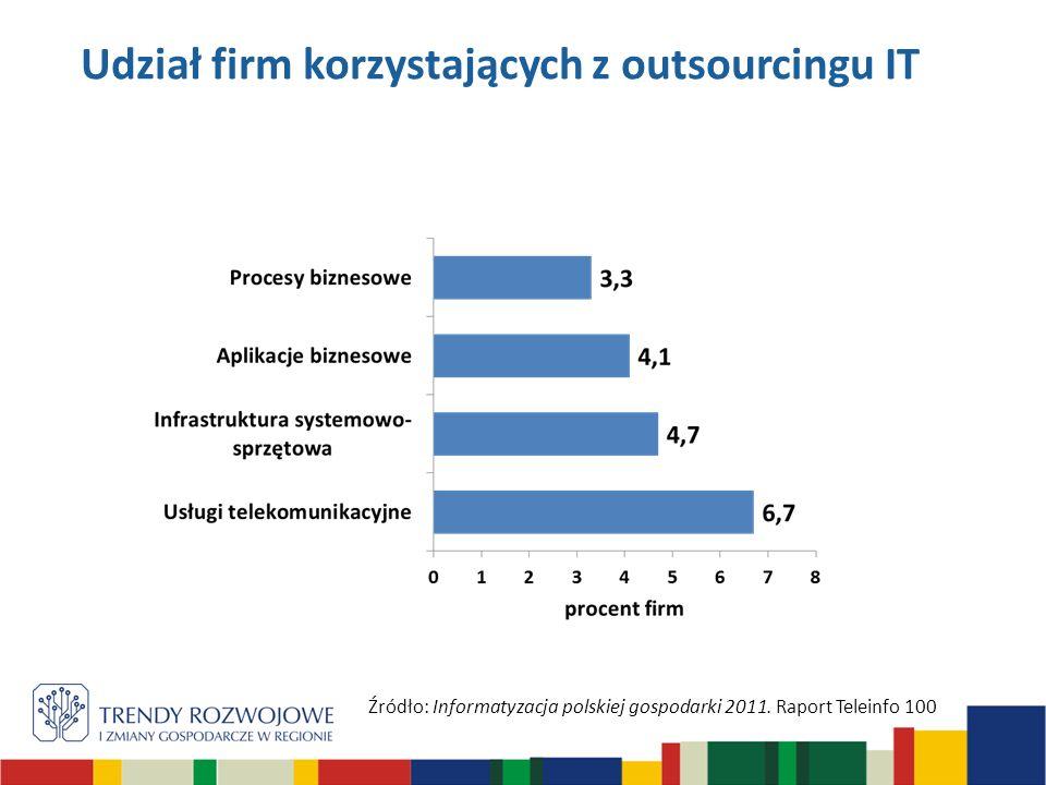 Udział firm korzystających z outsourcingu IT