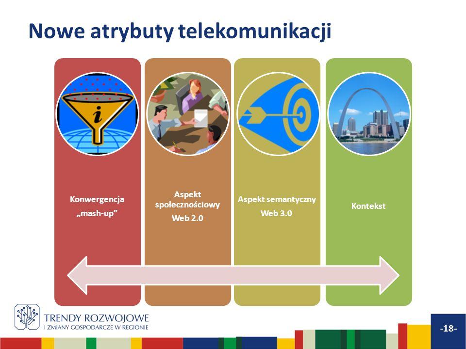 Nowe atrybuty telekomunikacji