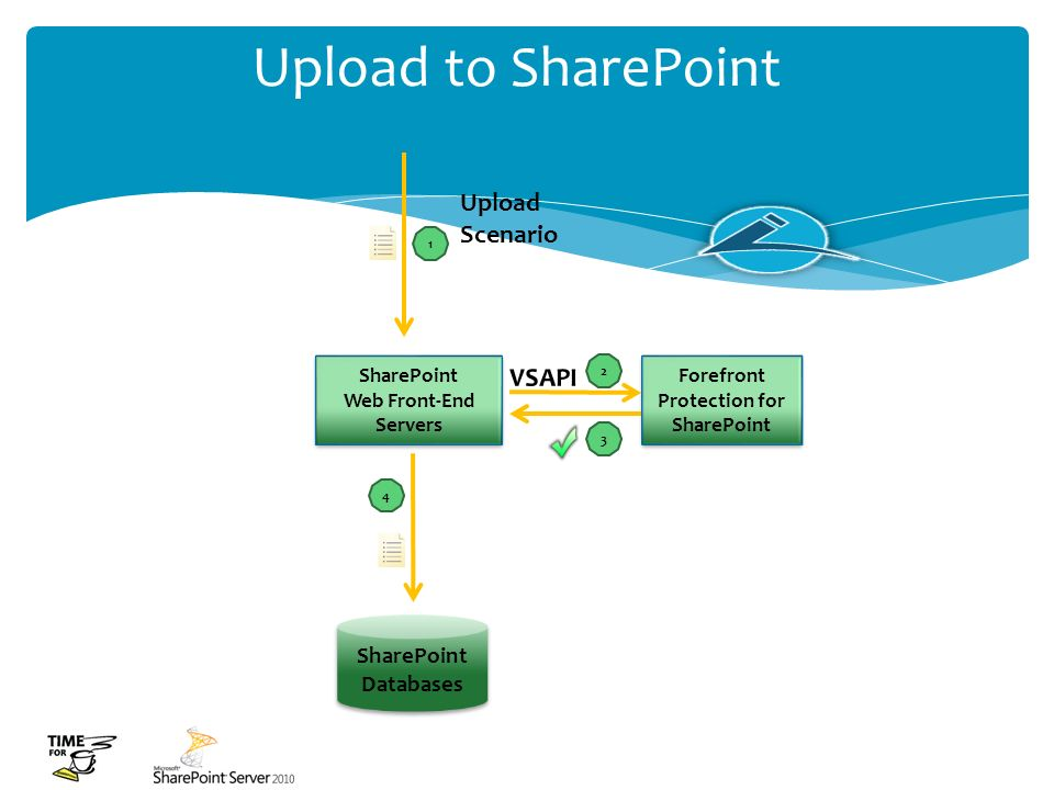 Forefront Protection for SharePoint