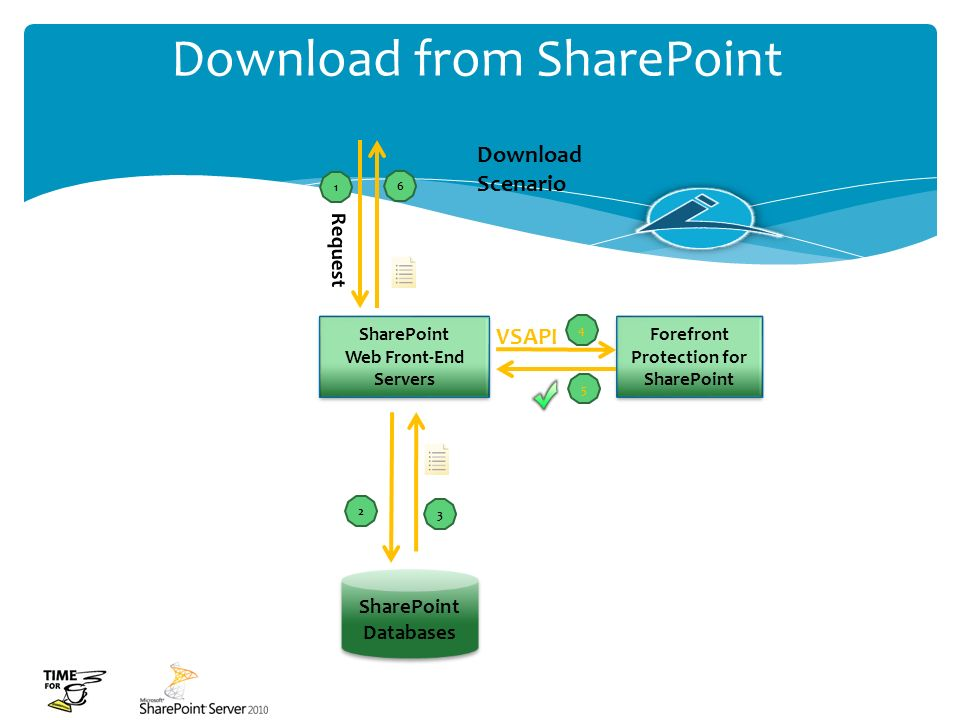 Download from SharePoint