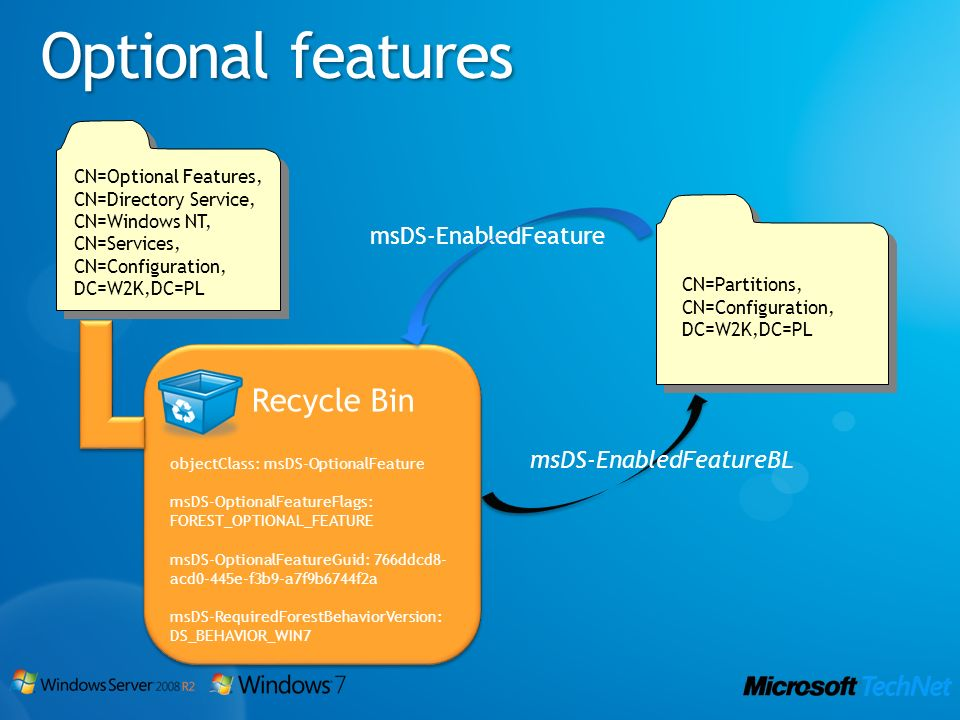 Optional features Recycle Bin msDS-EnabledFeature