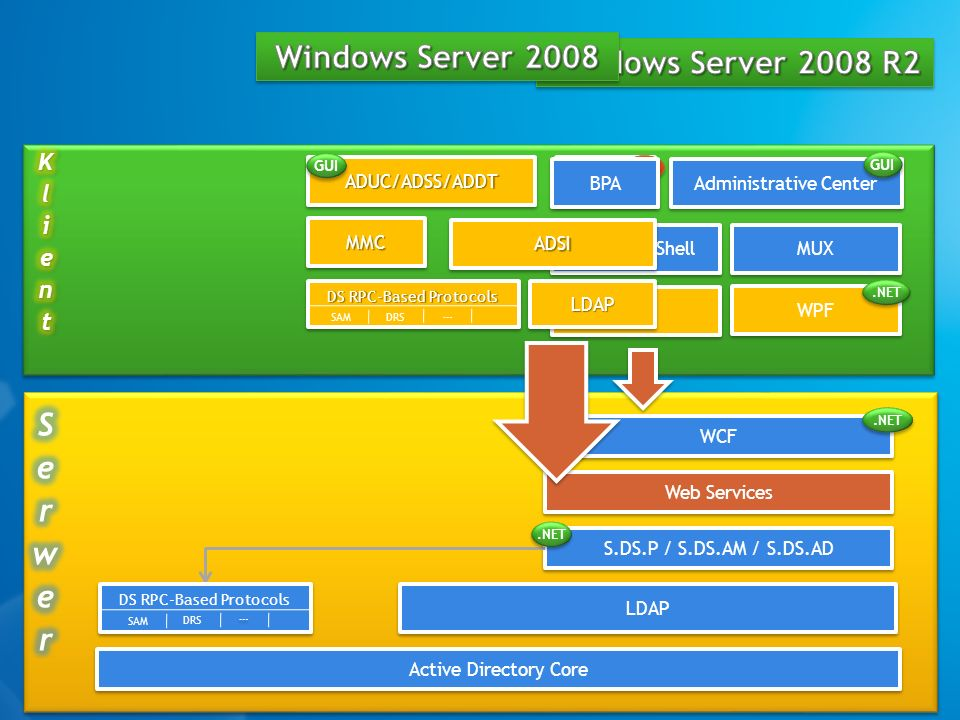 Windows Server 2008 Windows Server 2008 R2