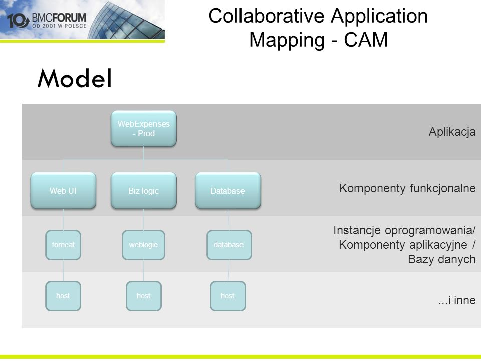Collaborative Application Mapping - CAM
