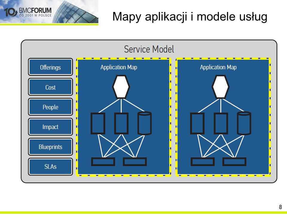 Mapy aplikacji i modele usług