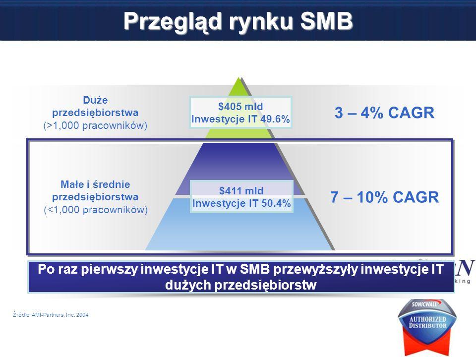 Przegląd rynku SMB 3 – 4% CAGR 7 – 10% CAGR