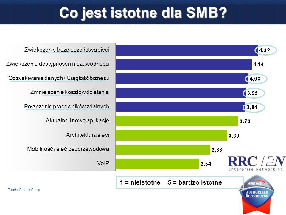 Co jest istotne dla SMB 1 = nieistotne 5 = bardzo istotne