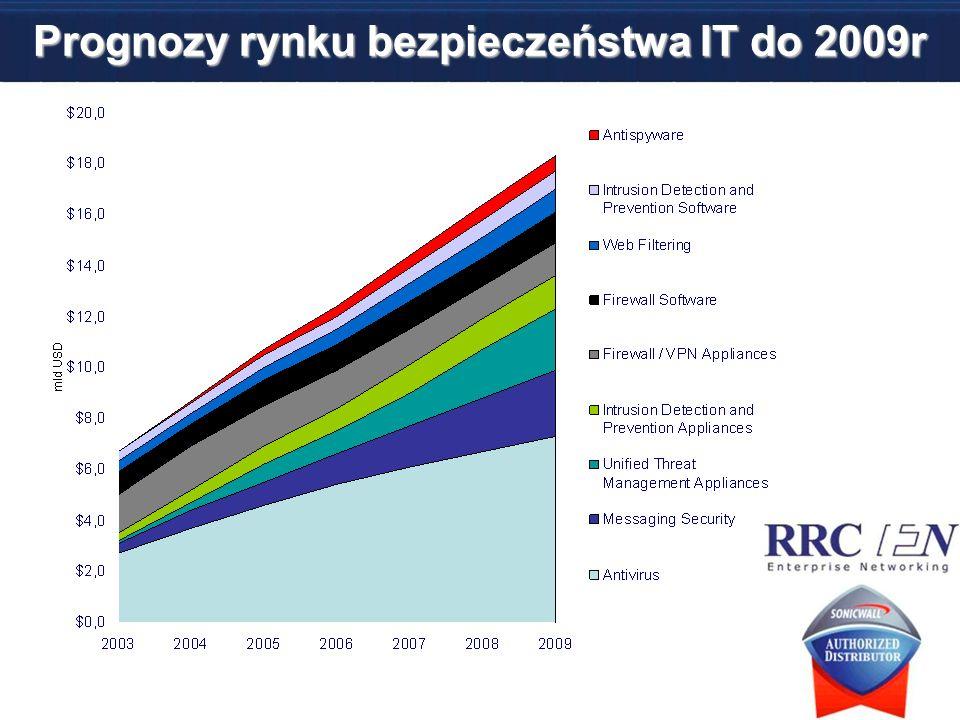 Prognozy rynku bezpieczeństwa IT do 2009r