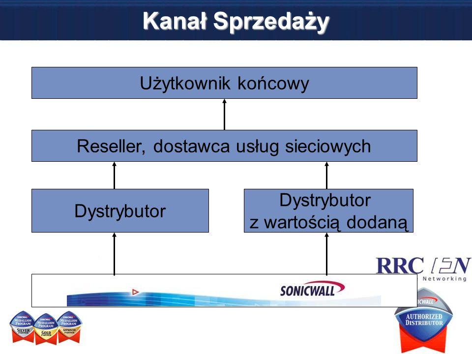 Reseller, dostawca usług sieciowych