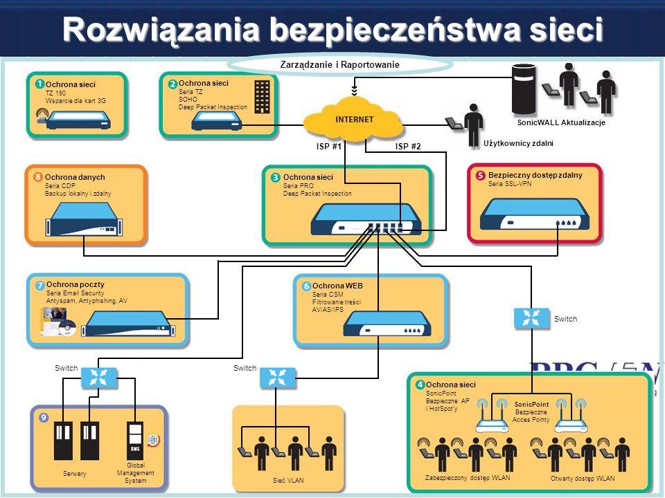 Rozwiązania bezpieczeństwa sieci