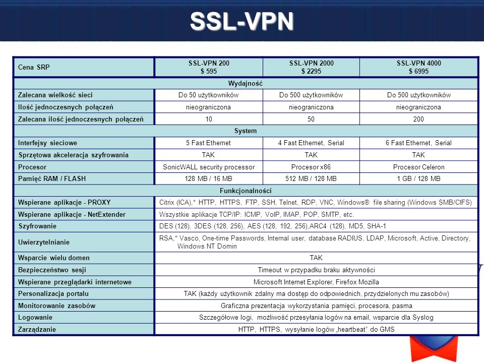SSL-VPN Cena SRP SSL-VPN 200 $ 595 SSL-VPN 2000 $ 2295 SSL-VPN 4000