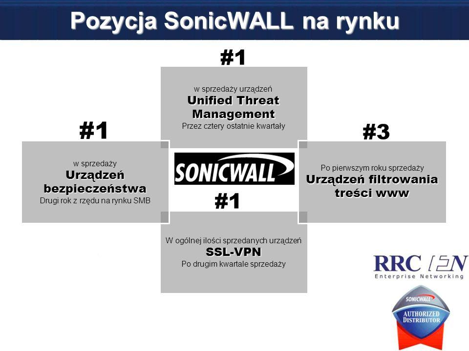 Pozycja SonicWALL na rynku