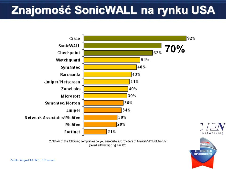 Znajomość SonicWALL na rynku USA