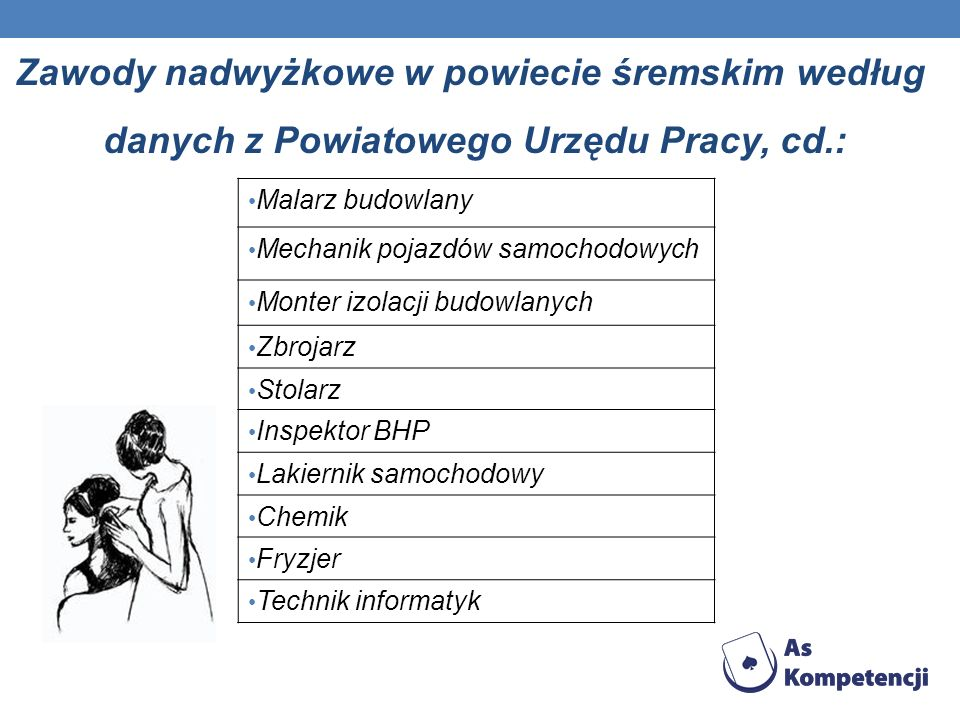 Zawody nadwyżkowe w powiecie śremskim według