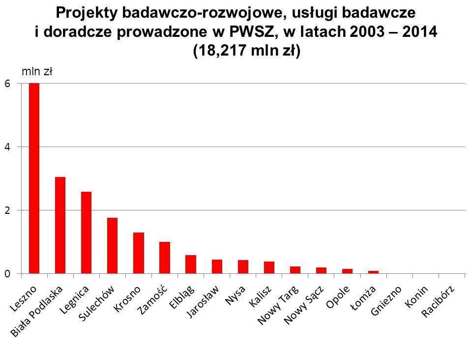 Projekty badawczo-rozwojowe, usługi badawcze i doradcze prowadzone w PWSZ, w latach 2003 – 2014 (18,217 mln zł)