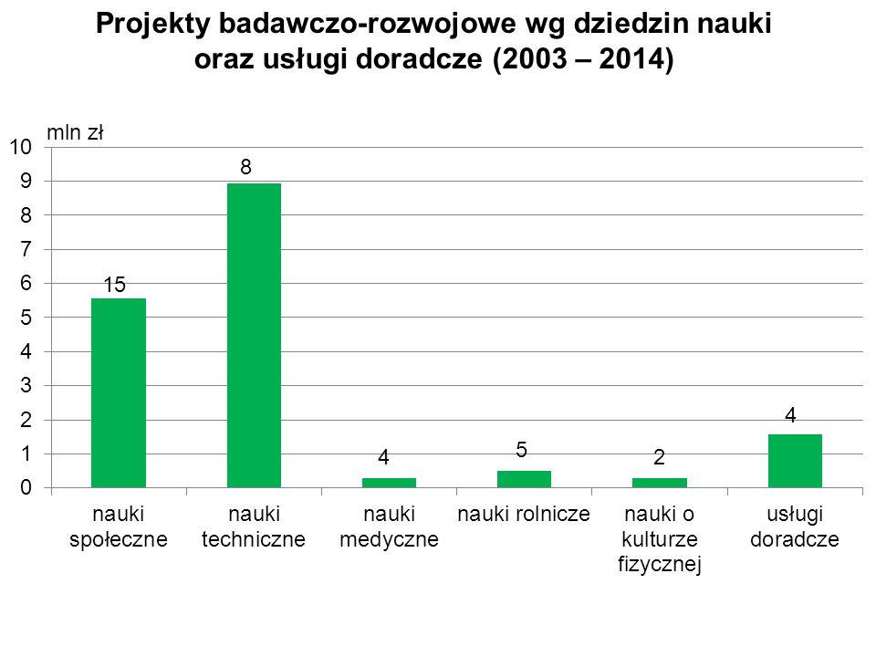Projekty badawczo-rozwojowe wg dziedzin nauki oraz usługi doradcze (2003 – 2014)